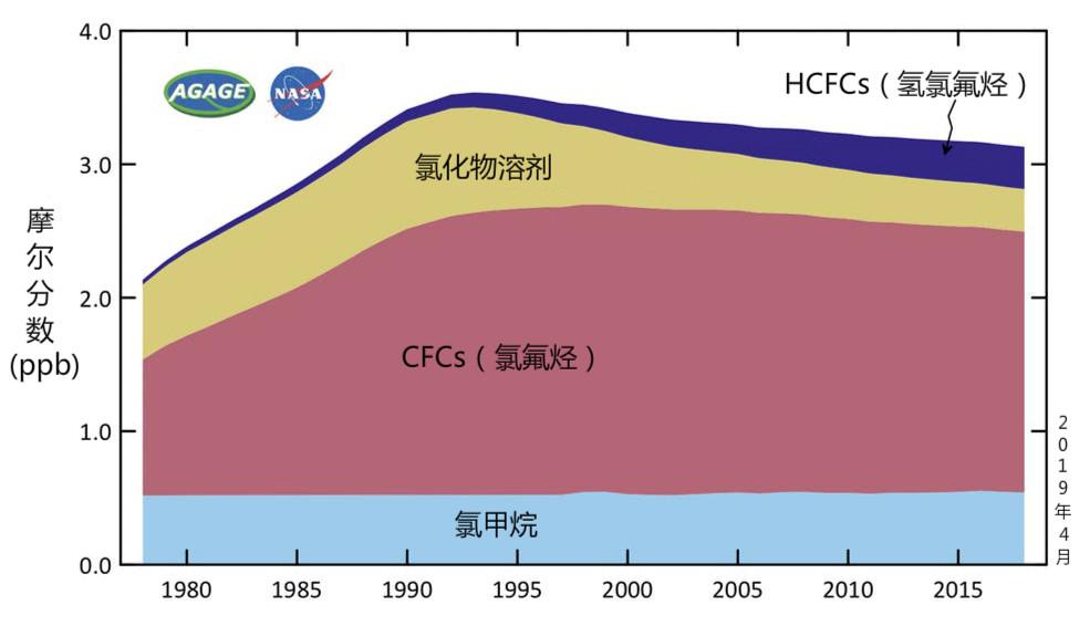 在低層大氣中測得的臭氧耗損氣體。自上世紀90年代初以來,大氣中的臭氧耗損氣體就呈下降趨勢,主要原因是《蒙特利爾議定書》限制了其生產。供圖:AGAGE / CSIRO