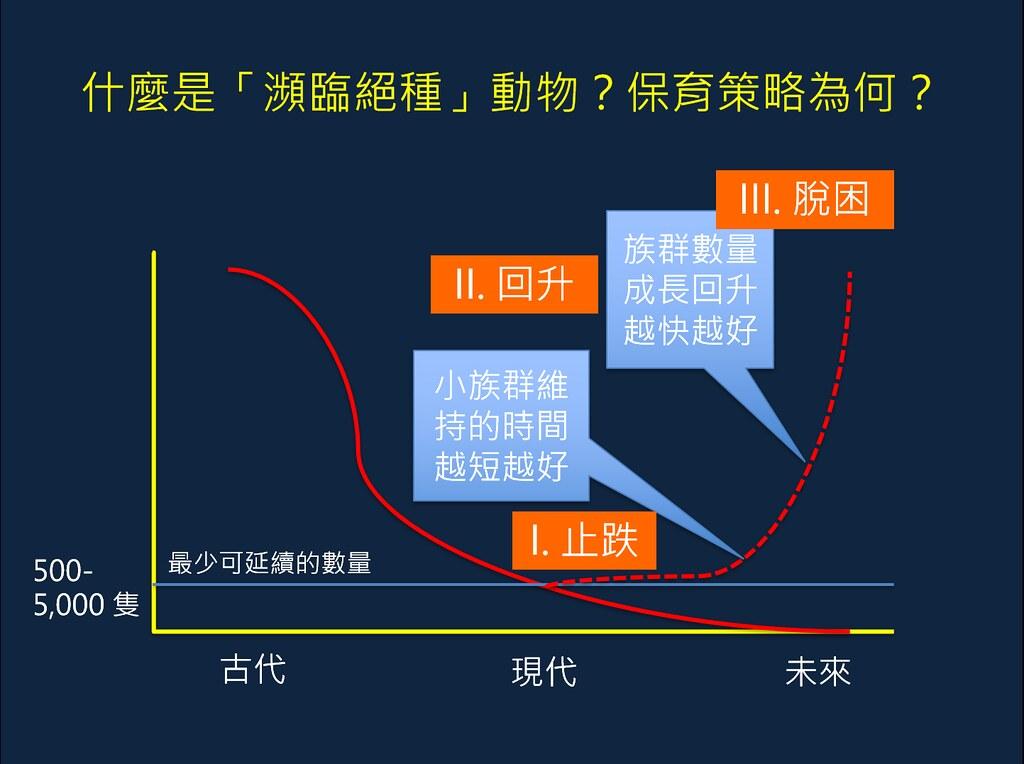 瀕絕物種族群數量曲線變化圖。裴家騏教授提供