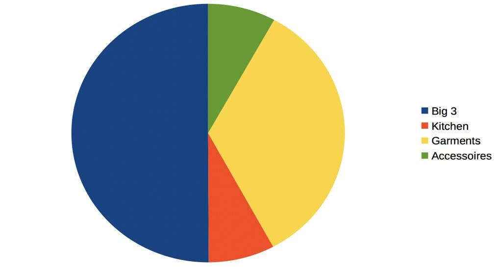 Garage Grown Gear Pie Chart