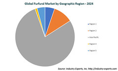 Furfuryl Alcohol Drives the Global Demand Growth for Furfural to Reach 455k Metric Tons by 2024 – Market Report (2018-2024)