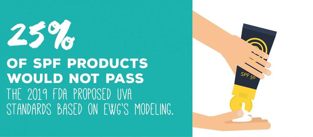 將有 25% 標有 SPF 的產品無法通過 FDA 根據 EWG 所建議的 UVA 標準。圖片來源:EWG。