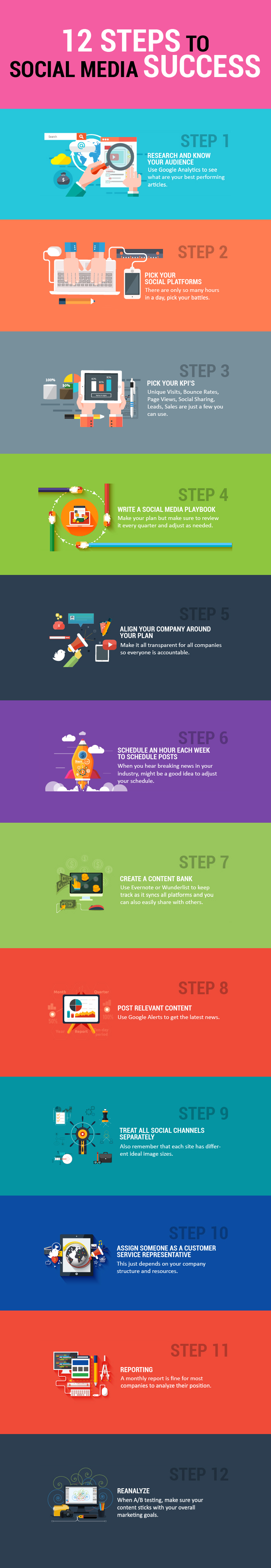 12 Steps to a Successful Social Media Marketing Strategy