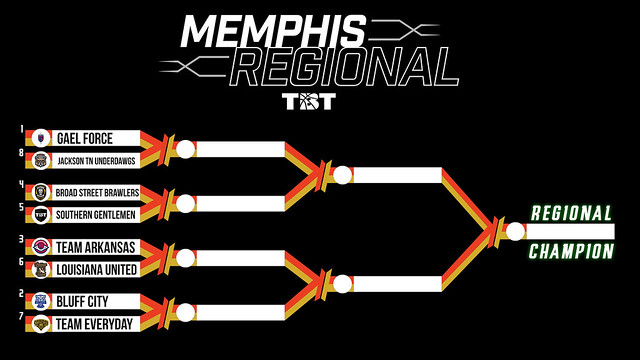 2019 Bracket (Memphis)