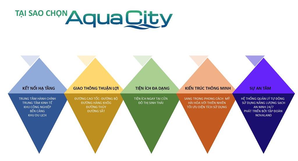 lý do chọn Aqua City