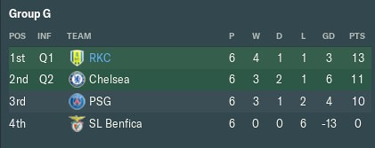 2032 ucl table