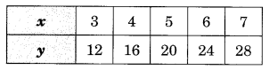 Introduction to Graphs Class 8 Extra Questions Maths Chapter 15 Q3