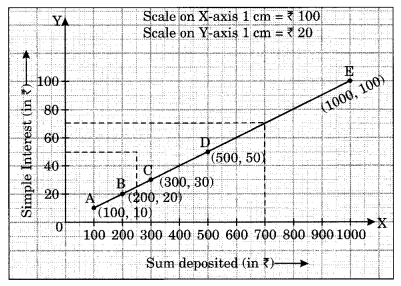 Introduction to Graphs Class 8 Extra Questions Maths Chapter 15 Q7.1