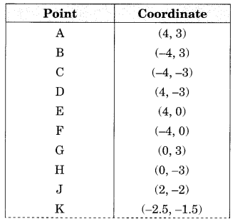 Introduction to Graphs Class 8 Extra Questions Maths Chapter 15 Q1.1