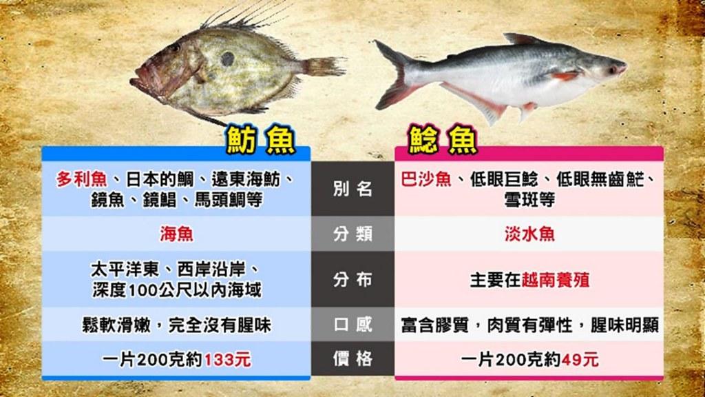 多利魚、巴沙還是鯰魚?