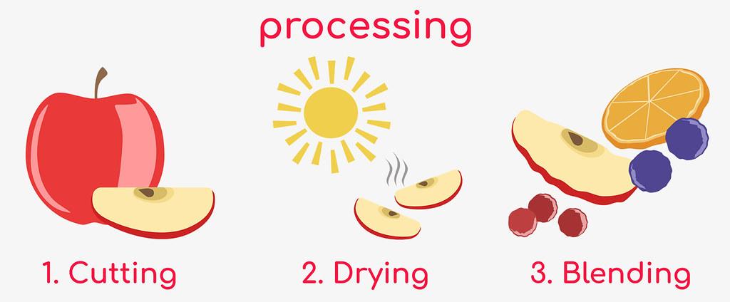 Teapro - fruit tea processing