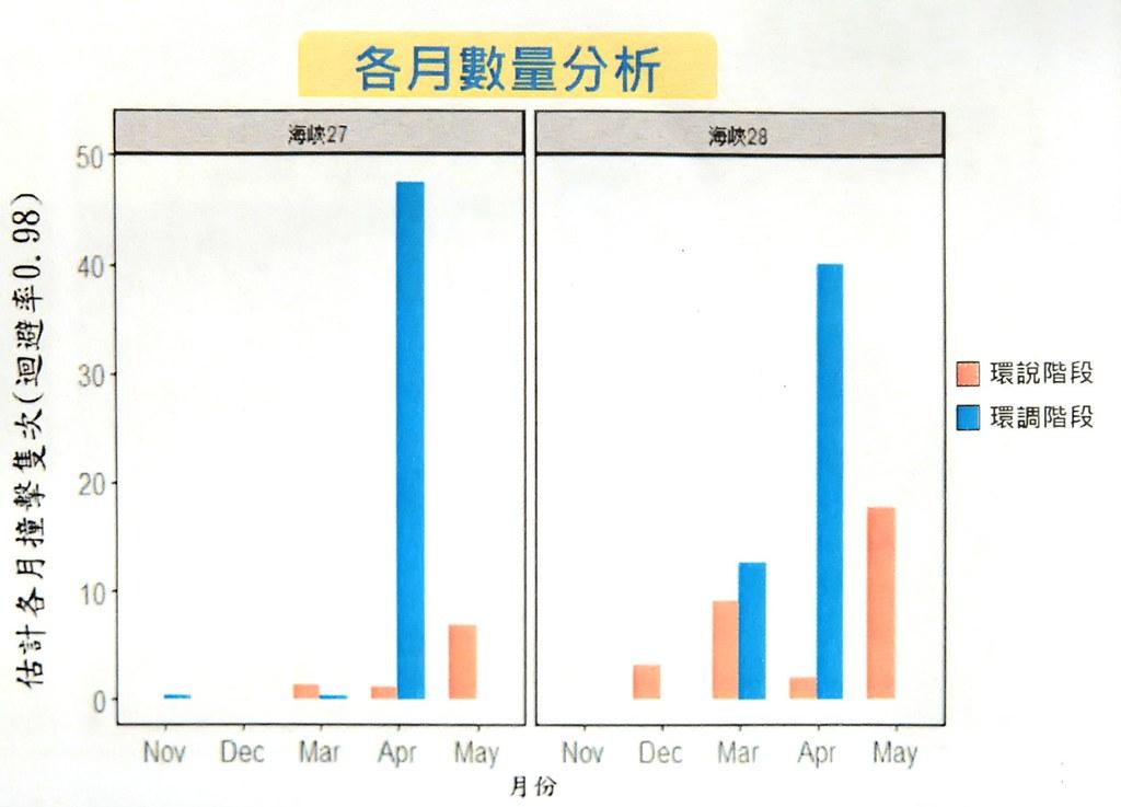 估計各月的撞擊隻次,橘色為原本的環評階段,藍色為後續的調查階段。截圖自環評簡報。