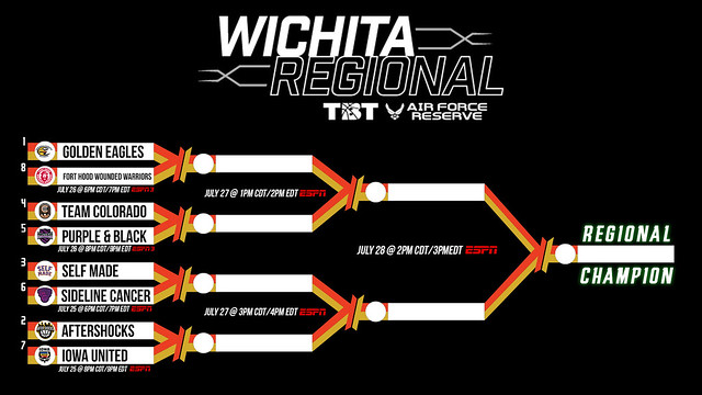 2019 Bracket (Wichita)
