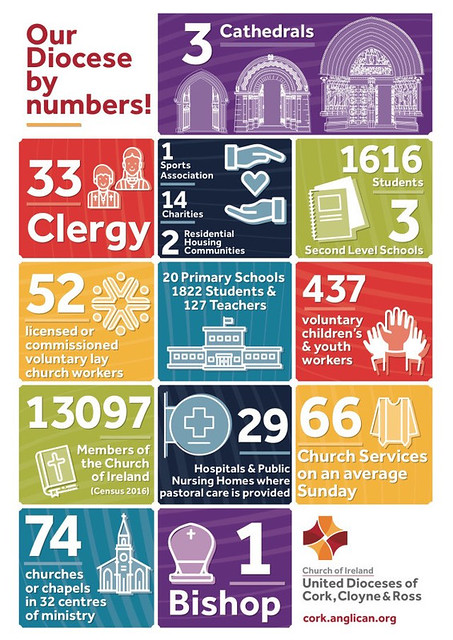 The new infographic illustrating the Church of Ireland's mission and ministry of the Dioceses of Cork, Cloyne and Ross.