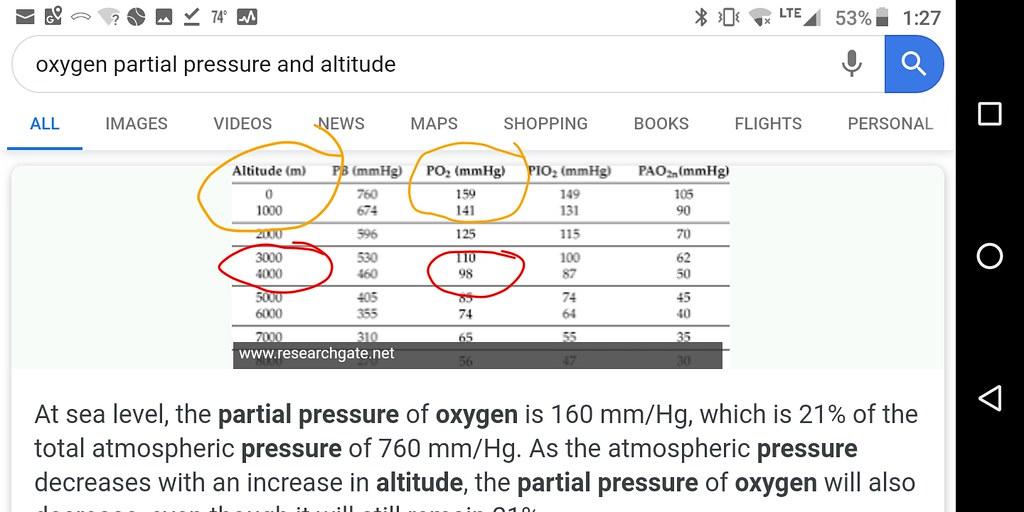 Altitude values for pO2