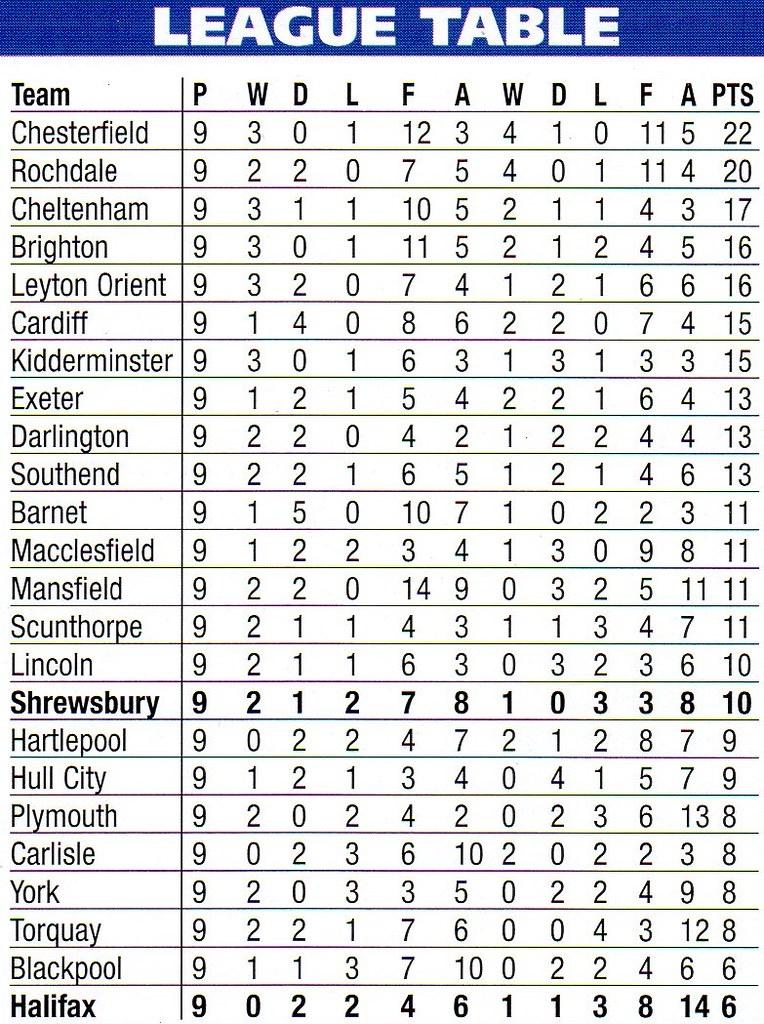 30-09-2000 Halifax Town 0-0 Shrewsbury Town 16