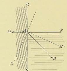 This image is taken from Page 92 of Emil du Bois-Reymond's Vorlesungen über die Physik des organischen Stoffwechsels