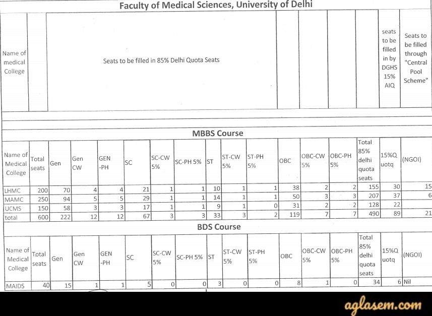 DU FMSC MBBS / BDS Admission 2019 - University of Delhi | AglaSem Admission