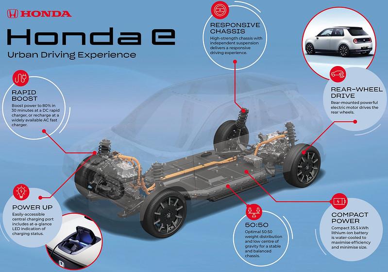 0ef4f039-honda-e-platform-infographic