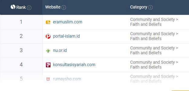 top-rank-situs-islam