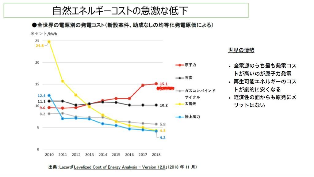 美國研究指出,核能發電將成為最貴的能源。擷取自簡報