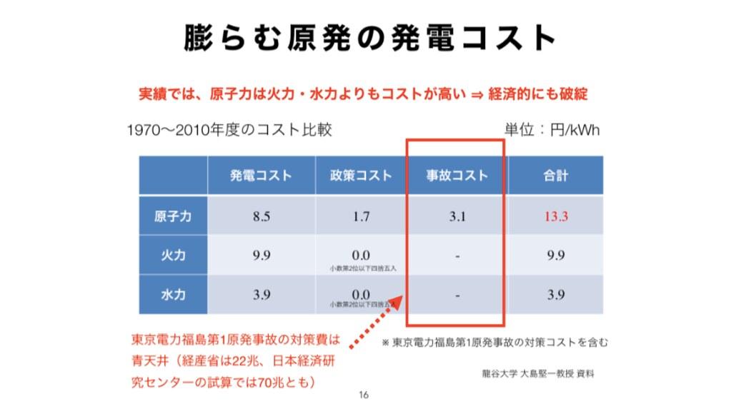 日本龍谷大學研究資料顯示,計入事故處理費用後核能發電的成本將高過於火力發電。擷取自簡報