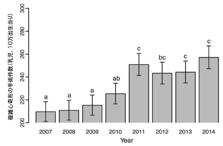災後新生兒複雜性心臟異常顯著增加。 (來源:名古屋市立大學)
