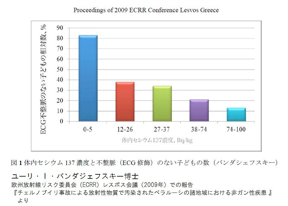 體內銫137濃度越高,心臟沒有心律不整的兒童,比例越低。 YURI BANDAZHEVSKY於歐洲放射線風險委員會ECRR報告。