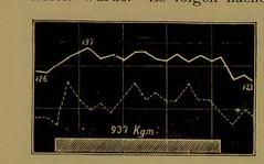 This image is taken from Page 28 of ÃÂber den Einfluss körperlicher Arbeit auf den Blutdruck