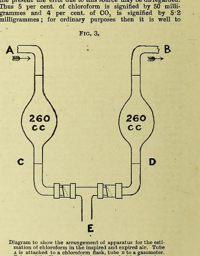 This image is taken from Page 10 of A lecture on the administration of chloroform to man and to the higher animals : delivered in the Physiological Laboratory of the University of London on October 13th, 1903