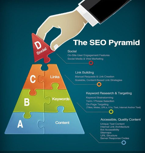 Significant SEO Considerations for Paywalled Websites and Publishers | by allisonboone289