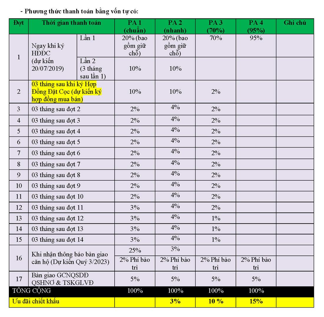 Lịch thanh toán căn hộ Thanh Long bay, Phan Thiết với các phương án chuẩn, nhanh.