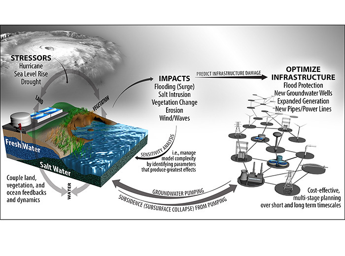 A diagram showing how a computer model can help predict damage from future storms.