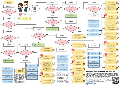 chart1中高生・一般版