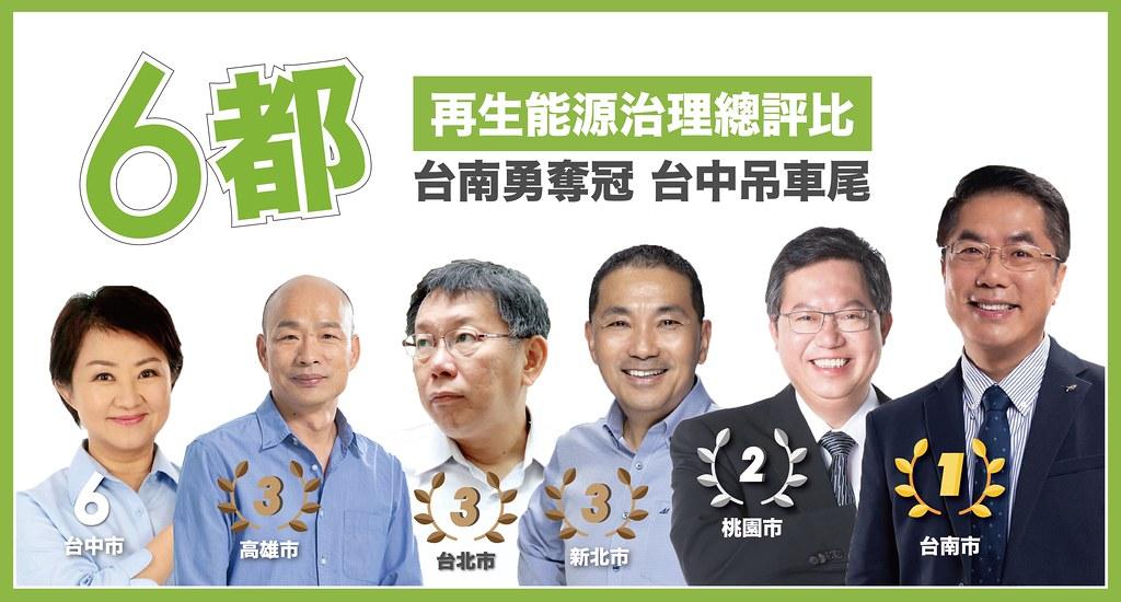 綠色和平公布六都再生能源治理評比結果,台南市奪冠,台中市墊底。圖片來源:綠色和平提供。