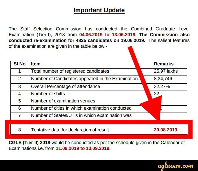 SSC CGL Result 2019 Date Out; Tier 1 Result To Be Out On 20th August