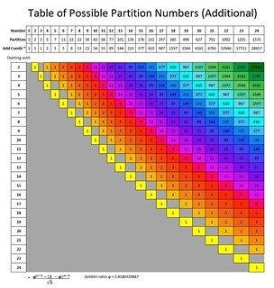 Possible Partition table additional