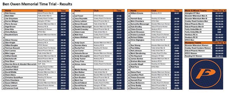 Ben Owen Memorial TT - 2019 Results