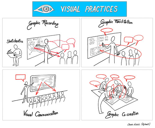 Visual Thinking: visual practices