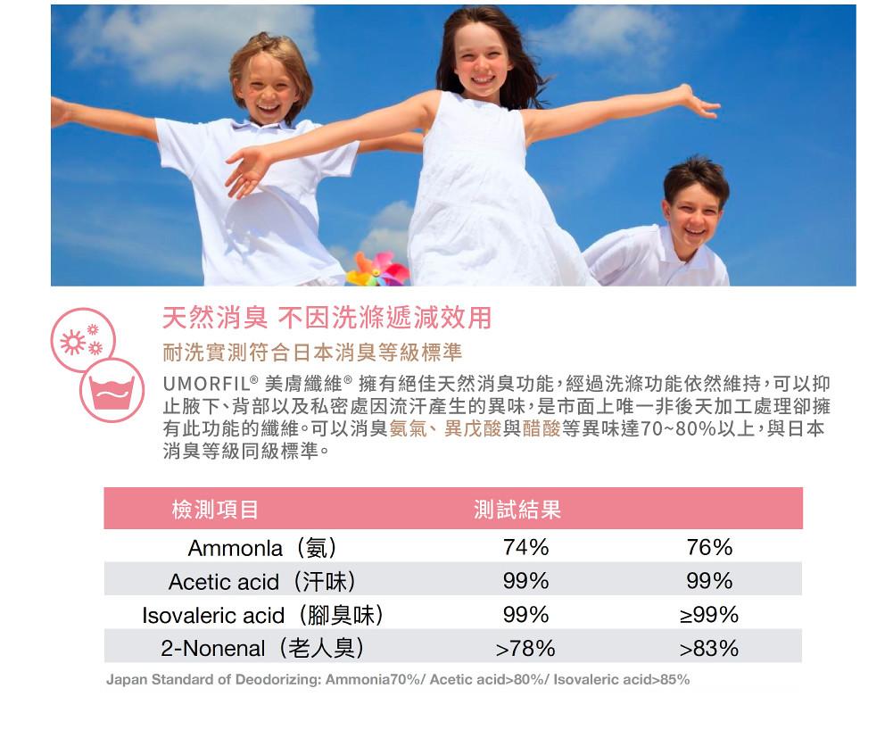 耐洗居家服實測符合日本消臭等級標準