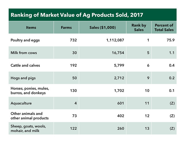 Ranking of Market Value of Ag Products Sold 2017 chart