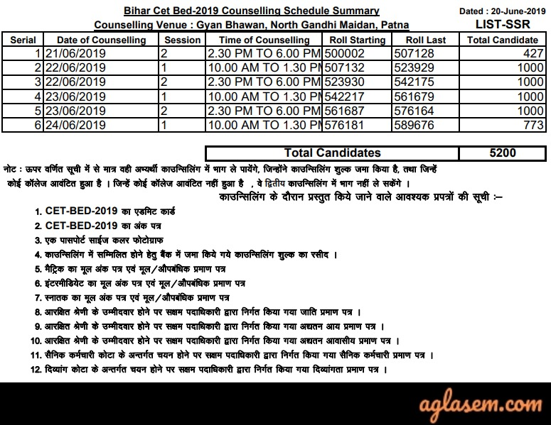 Bihar B Ed College Allotment List 2019 (Out) - Check Here | AglaSem