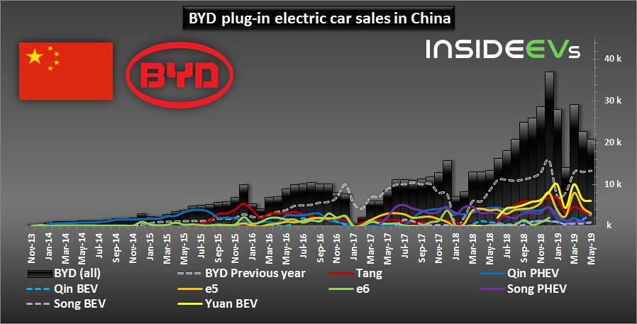In May 2019, BYD Increased Plug-In Car Sales By 56%
