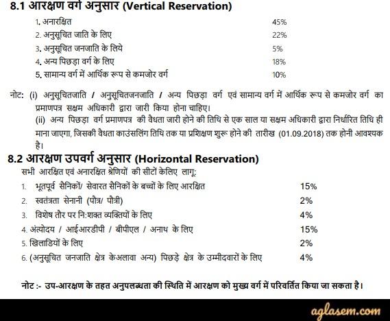 Himachal Pradesh ITI 2019 - Result, Merit List, hptechboard