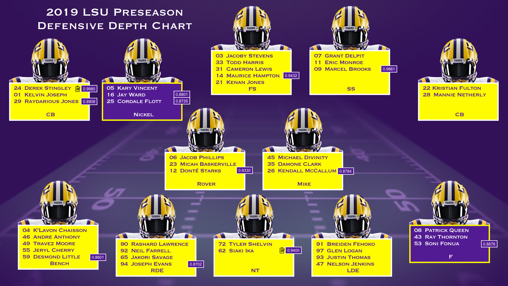 NCAA Football 14: 2019-2020 Roster Update - Page 61 ...