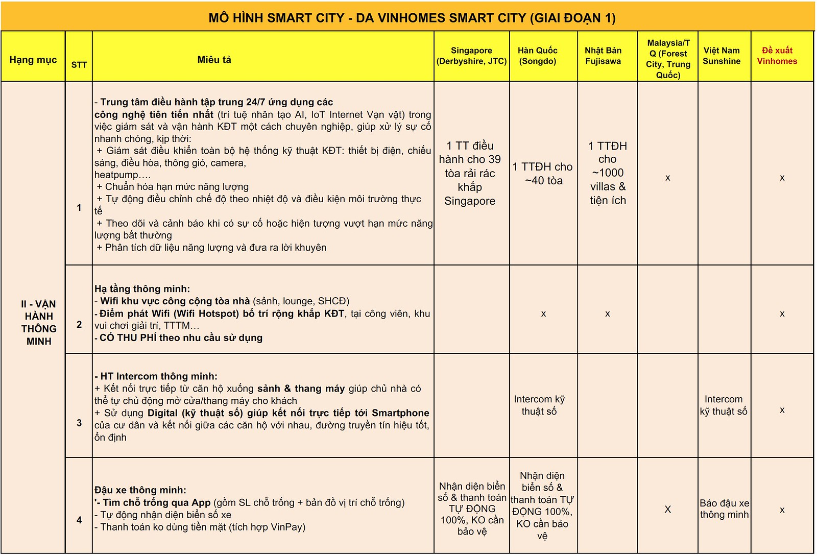"""Hé lộ"" về Smart City tại Vinhomes Grand Park Q9 2"