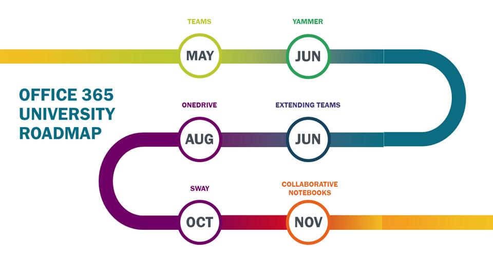 Office 365 roadmap