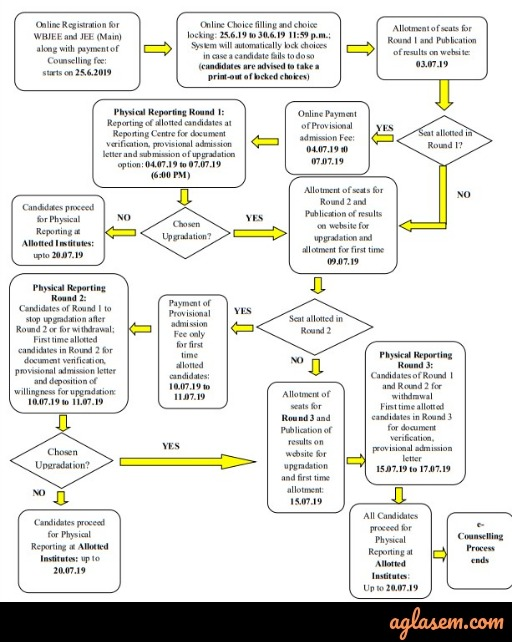 WBJEE 2020 counselling process