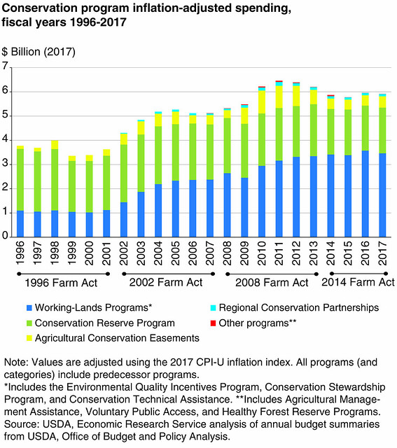 Conservation Program Inflation-Adjusted Spending, FY 1996-2017 chart