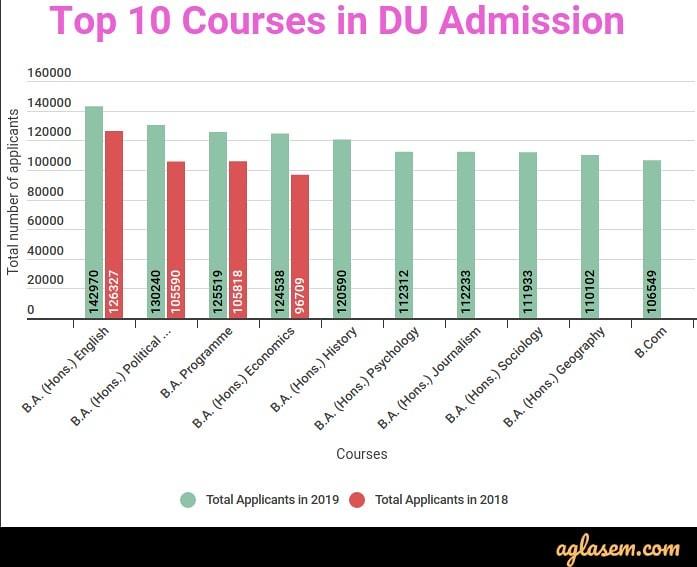 Top 10 Courses for DU Admission
