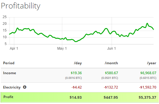 zcash mining profitability with antminer z11